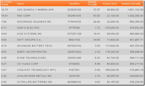lithium_etf_lit_holdings